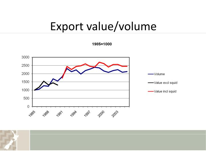 Export value/volume