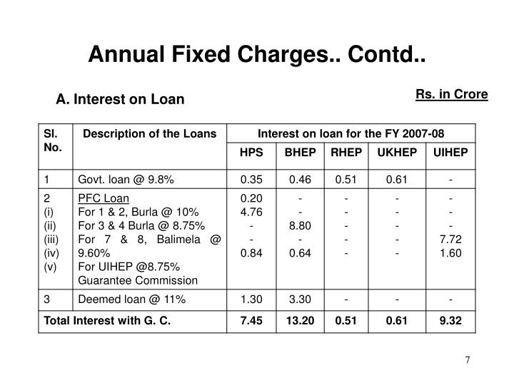 Annual Fixed Charges.. Contd..