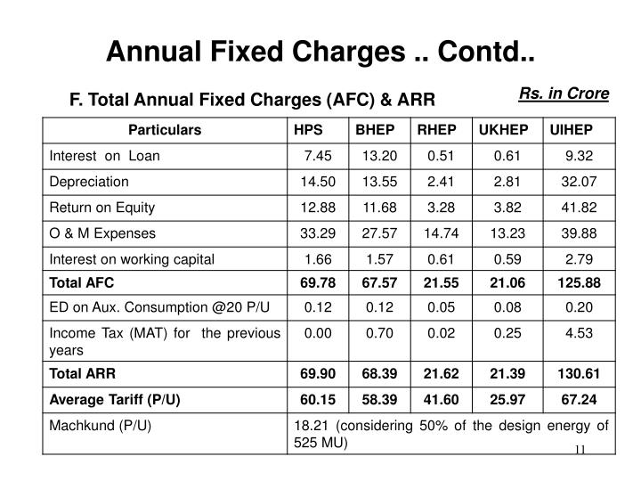 Annual Fixed Charges .. Contd..