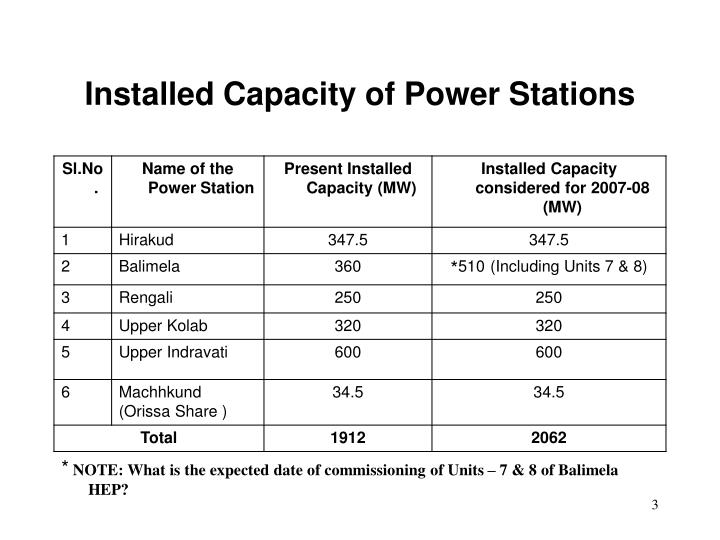 Installed Capacity of Power Stations