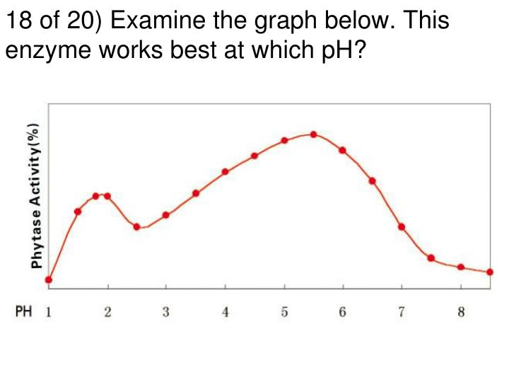 18 of 20) Examine the graph below. This enzyme works best at which pH?
