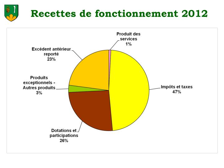 Recettes de fonctionnement 2012