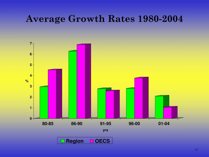Average Growth Rates 1980-2004