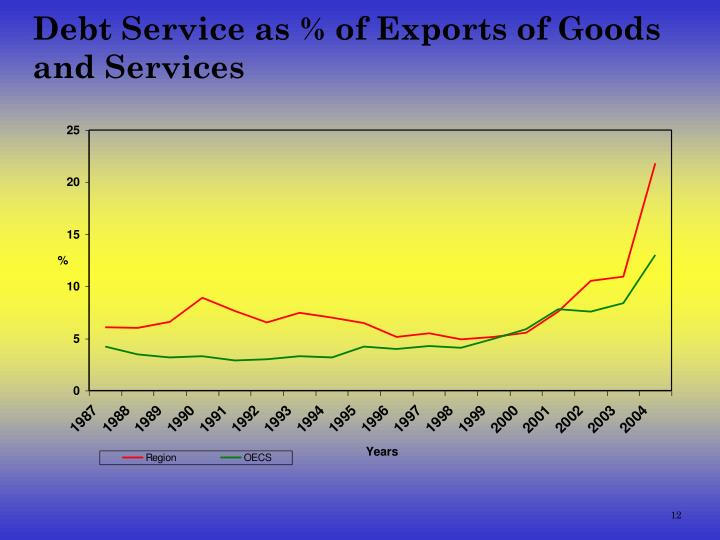 Debt Service as % of Exports of Goods and Services