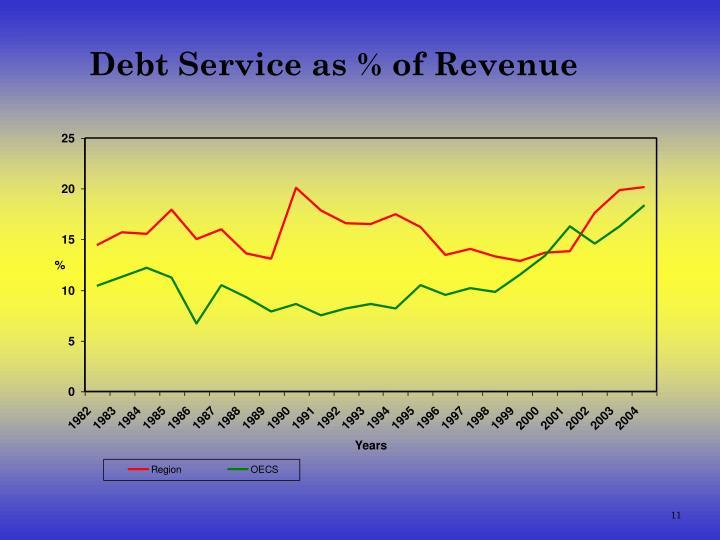 Debt Service as % of Revenue