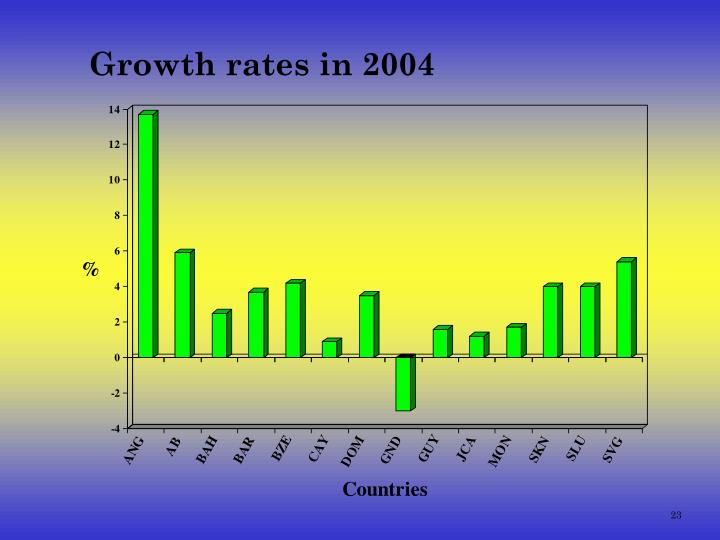 Growth rates in 2004