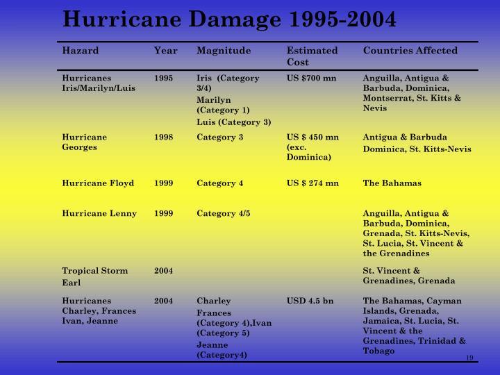 Hurricane Damage 1995-2004