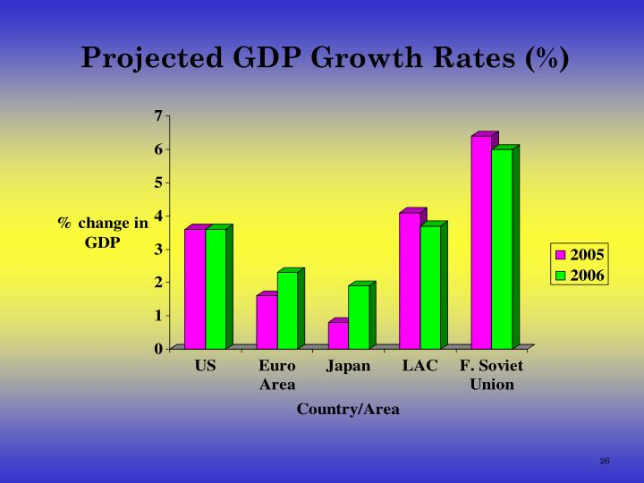 Projected GDP Growth Rates (%)