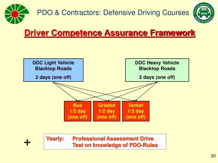 Driver Competence Assurance Framework