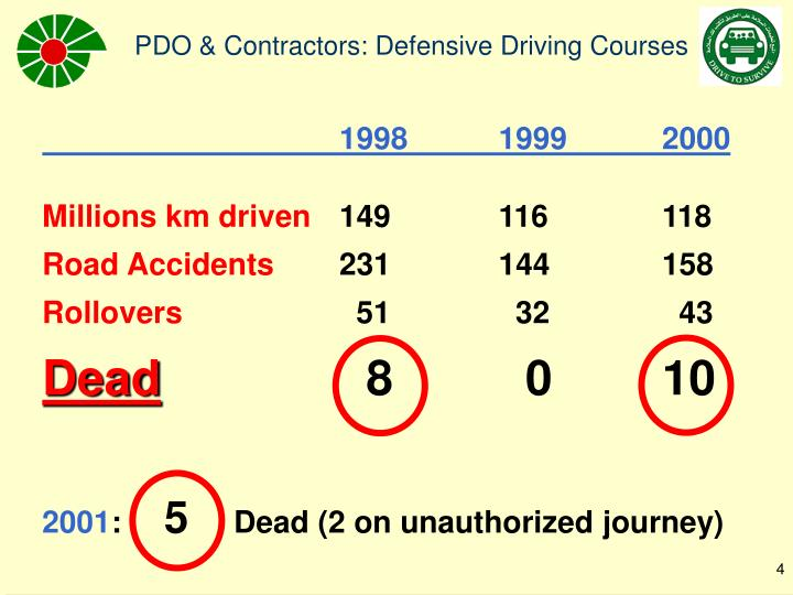 the importance of defensive driving a driving skill Driving school edmonton – learning driving is an utmost importance for every individual out there in fact driving itself is not that difficult of a task, the driver should learn the skill of defensive driving with driving school edmonton.