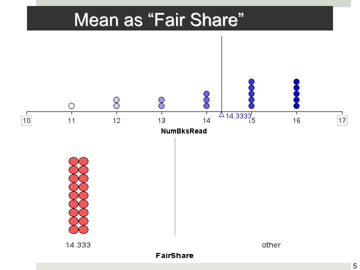 """Mean as """"Fair Share"""""""