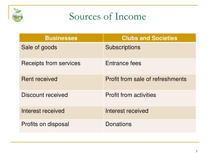 Image Result For Accounting For Clubs And Societies