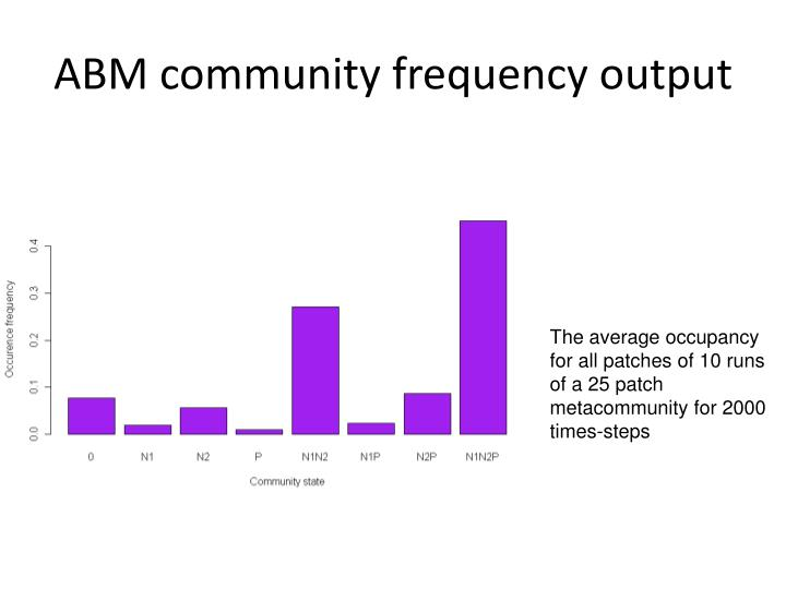 ABM community frequency output