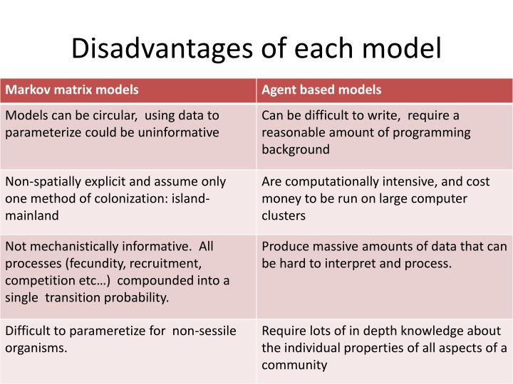 Disadvantages of each model