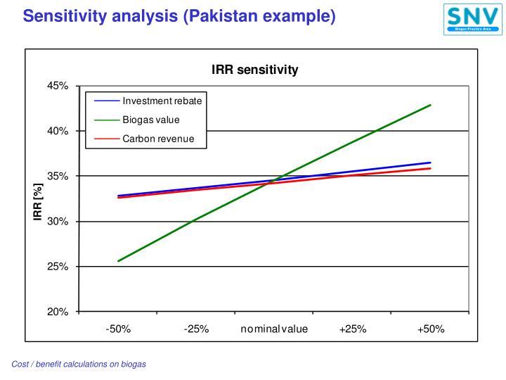 Sensitivity analysis (Pakistan example)