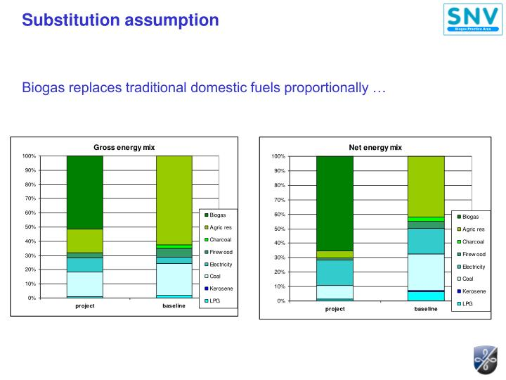 Substitution assumption
