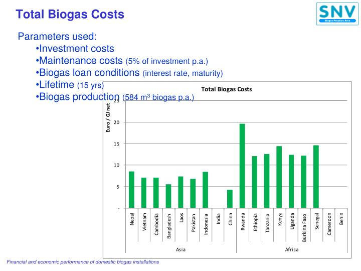 Total Biogas Costs