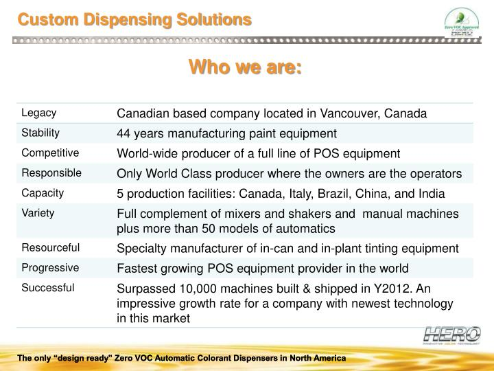 Custom Dispensing Solutions
