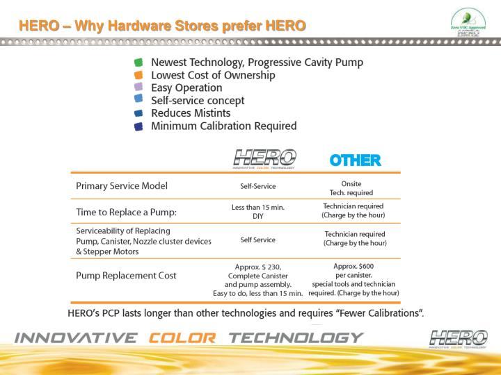 HERO – Why Hardware Stores prefer HERO