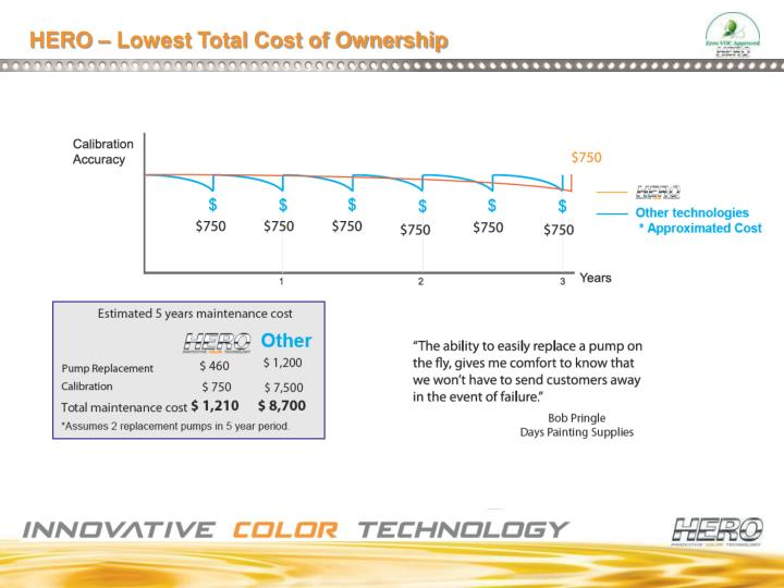 HERO – Lowest Total Cost of Ownership
