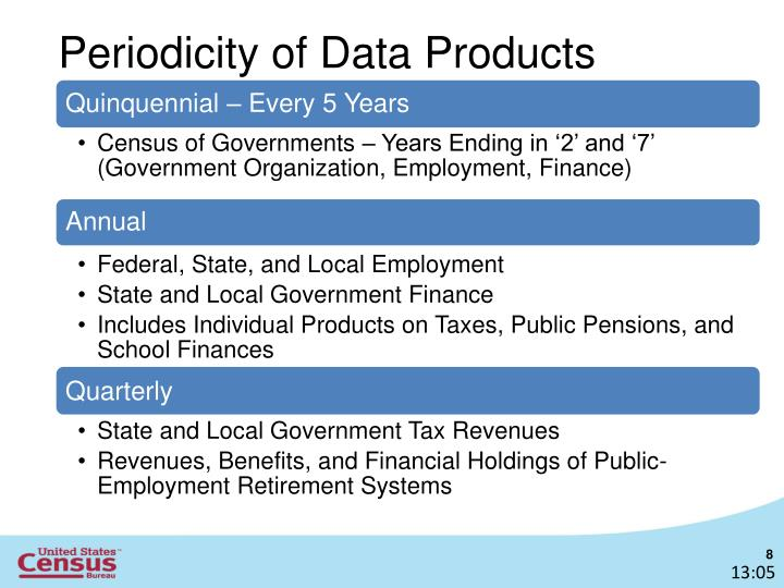 Periodicity of Data Products