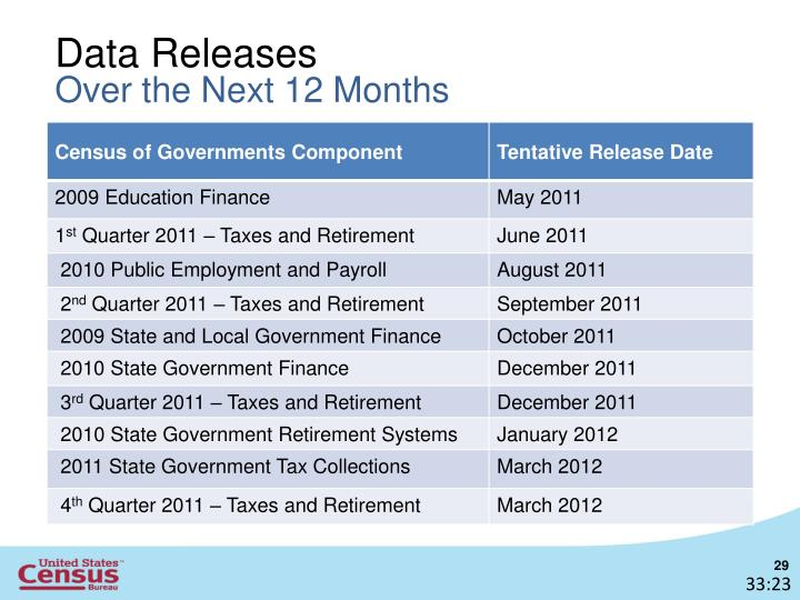 Data Releases