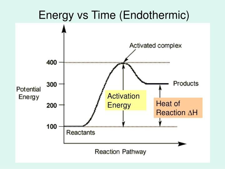 activation energy vs rate of reaction Chemical reaction kinetics deals with the rates of chemical processes any  chemical  the potential barrier constitutes the activation energy of the process   second order integrated rate law: 1 [a] = 1 [a]0 + 2kt a plot of 1 [a] vs t will  be.