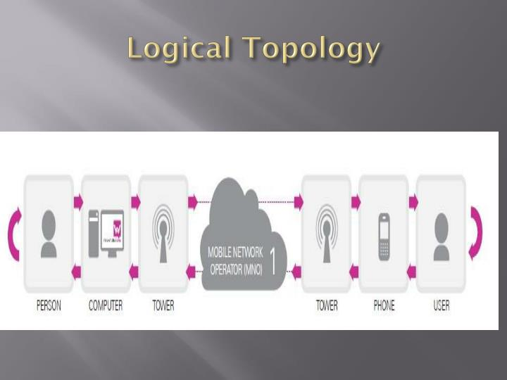 Logical Topology
