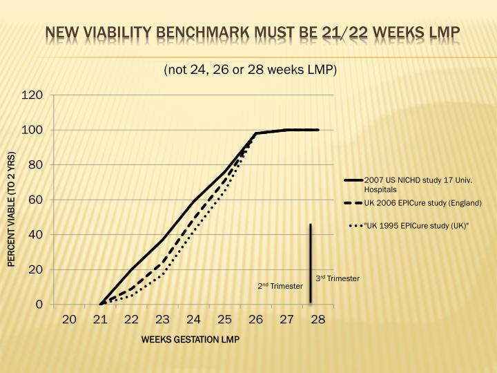 NEW VIABILITY BENCHMARK MUST BE 21/22 WEEKS LMP