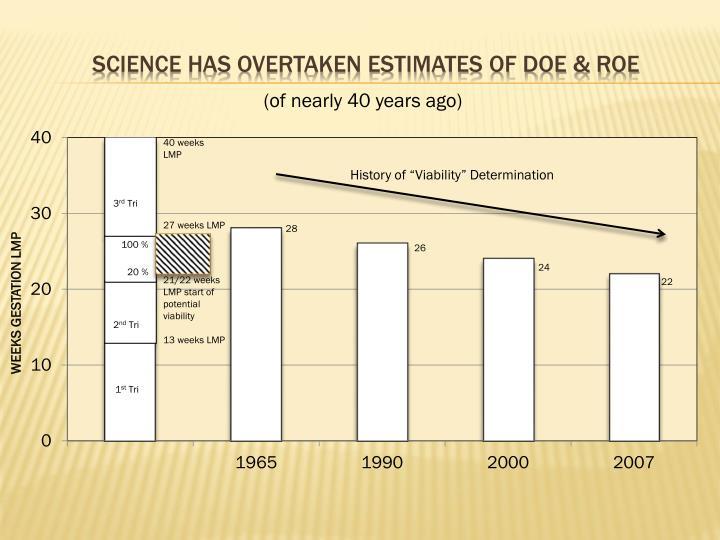 SCIENCE HAS OVERTAKEN ESTIMATES OF DOE & ROE