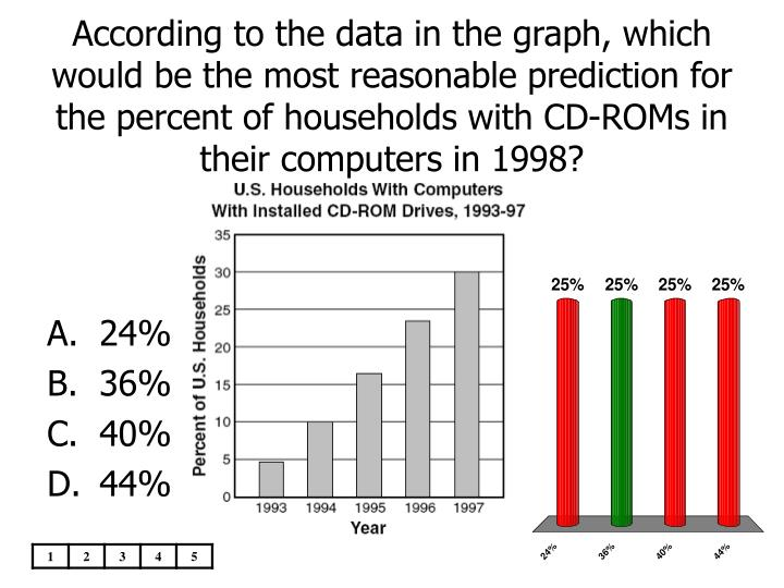 According to the data in the graph, which would be the most reasonable prediction for the percent of households with CD-ROMs in their computers in 1998?