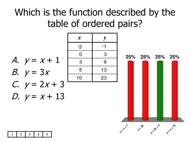 Which is the function described by the