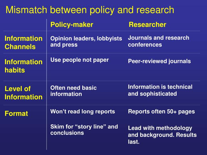 Mismatch between policy and research