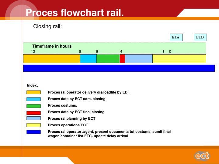 Proces flowchart rail.