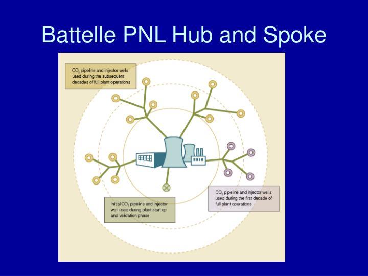 Battelle PNL Hub and Spoke
