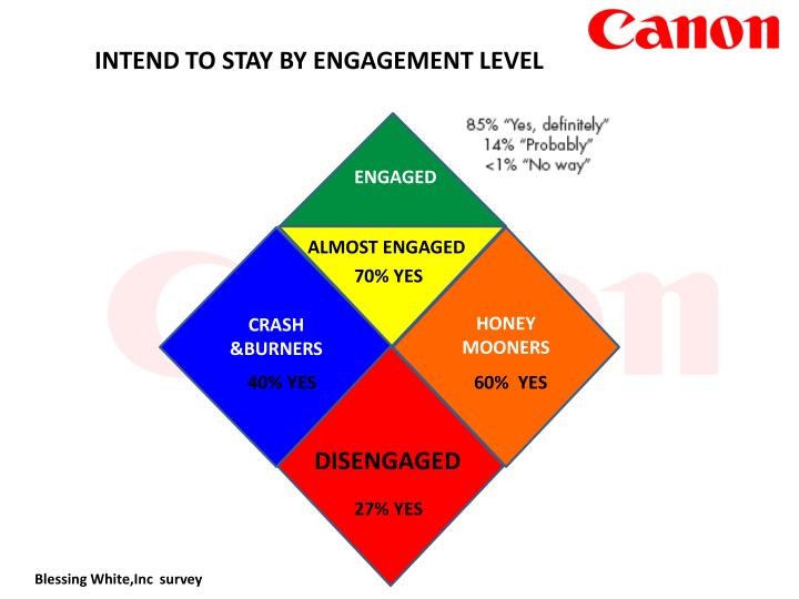 INTEND TO STAY BY ENGAGEMENT LEVEL