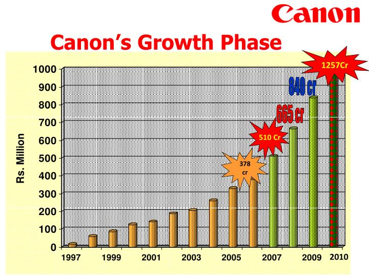 Canon's Growth Phase
