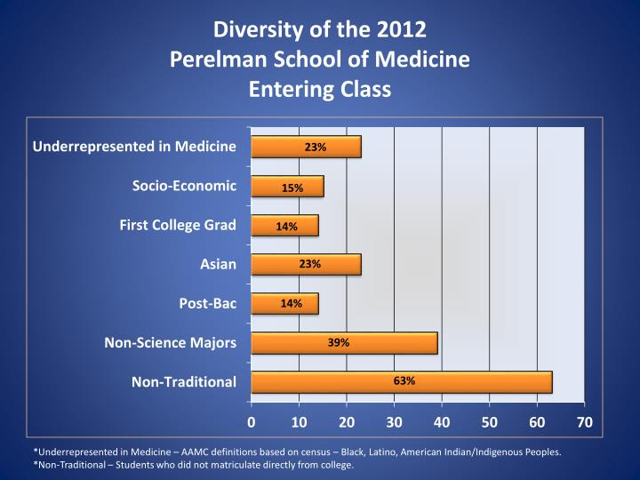 Diversity of the 2012