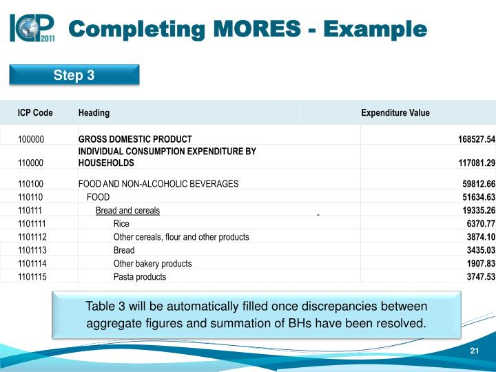 Completing MORES - Example
