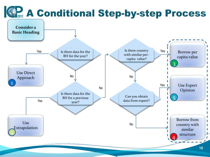 A Conditional Step-by-step Process