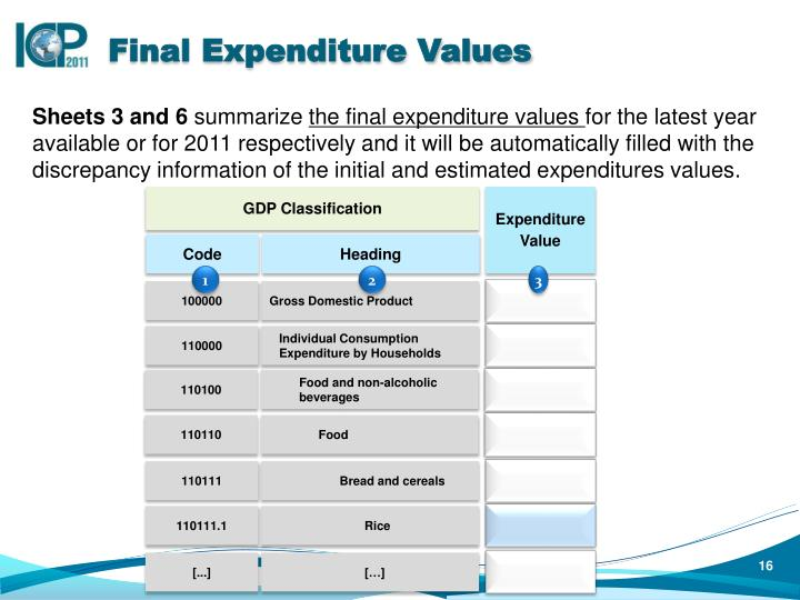 Final Expenditure Values