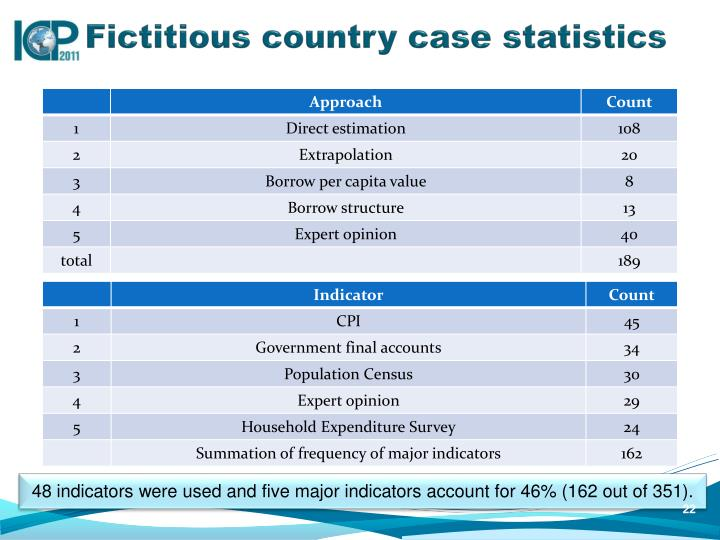 Fictitious country case statistics