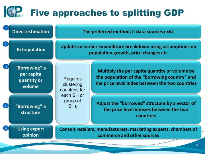 Five approaches to splitting GDP