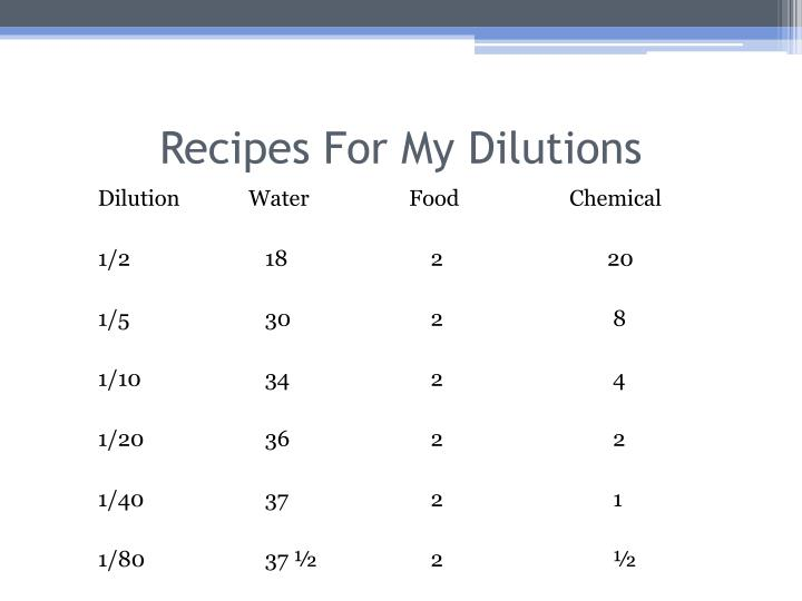Recipes For My Dilutions