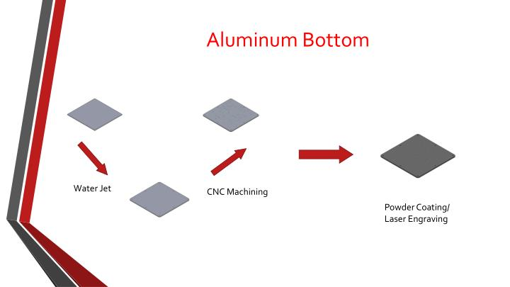 Aluminum Bottom