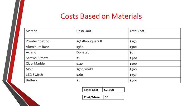 Costs Based on Materials