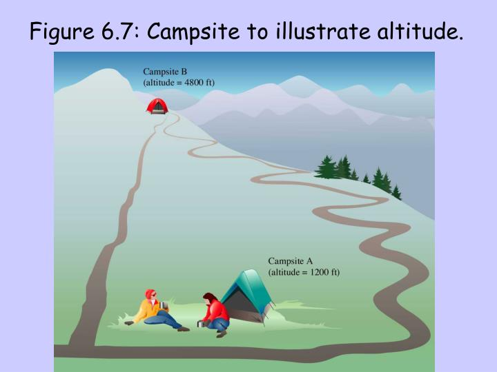 Figure 6.7: Campsite to illustrate altitude.