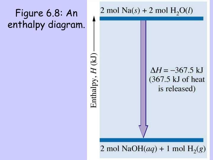 Figure 6.8: An enthalpy diagram.