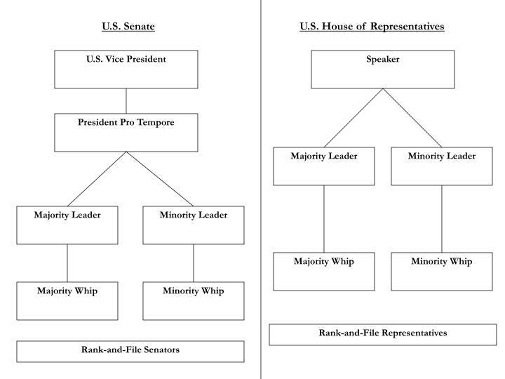U.S. Senate
