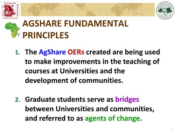 AGSHARE FUNDAMENTAL PRINCIPLES